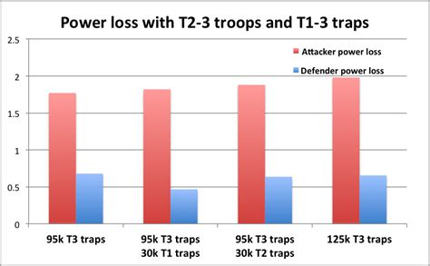 t4 vs t3 vs t2 vs t1 troop tier guide inside game of war what are t2 troops game of war newhairstylesformen2014 com