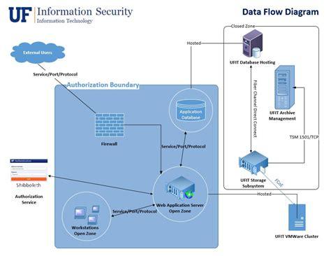 system diagram tool new data flow diagram tools diagram