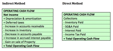 cash flow format direct and indirect method how to make sense of your cash statement metamark learning