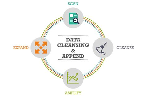 product data cleansing services india city classified