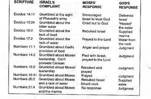 Book Of Numbers Outline by Outline Of Book Of 2nd Corinthians