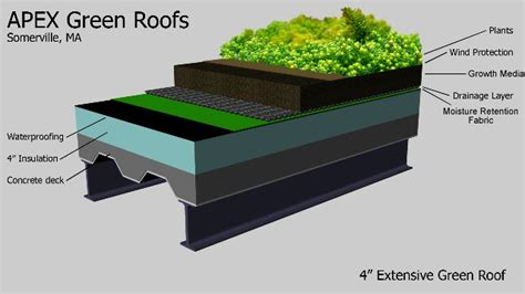 design guidelines for green roofs green roof systems i would love to have a rooftop garden