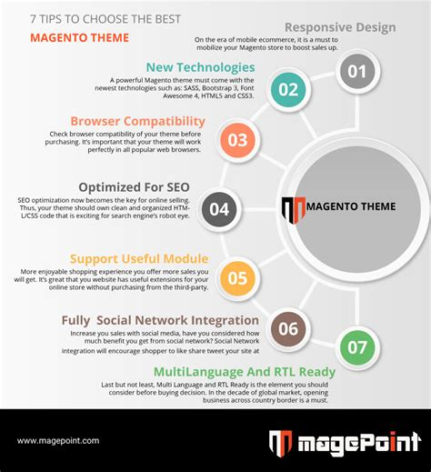 7 Best Careers To Choose by 7 Tips To Choose The Best Magento Theme