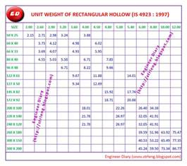 unit weight of rectangle hollow section engineer diary