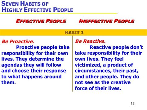 7 Habitsof Highly Efecktive 7 habits of highly effective