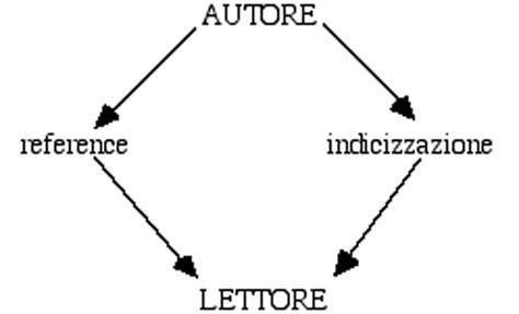 unive lettere universita di venezia riccardo ridi reference service
