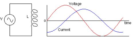 voltage of inductor ac circuits