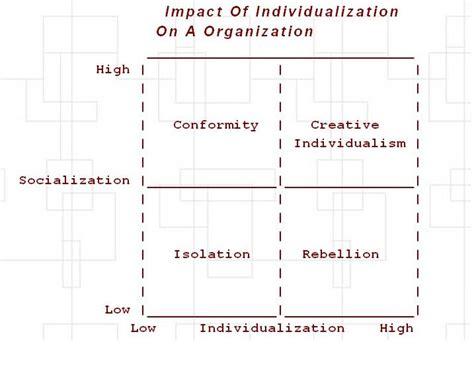 Suffolk Mba Organizational Behavior by Mba Is Hereby Ravali Organisational Behavior