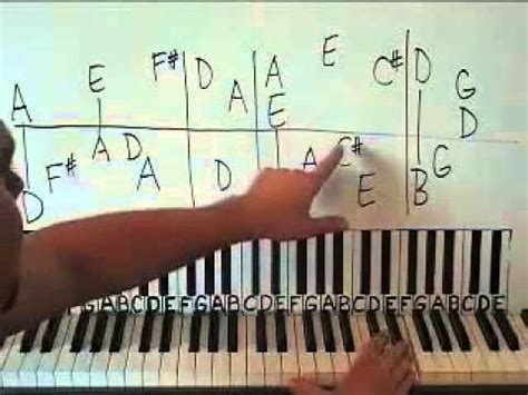 tutorial piano open arms piano lesson open arms shawn cheek tutorial youtube