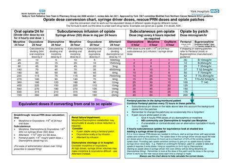 opioid conversion chart opiate comparison chart opioid potency comparison http