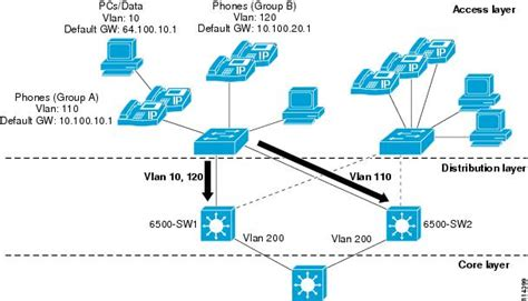 home network infrastructure design cisco unified communications srnd based on cisco unified callmanager 4 x network