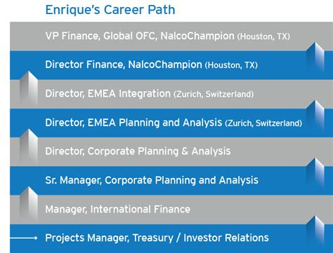 Best Mba Finance Career Paths by Finance Mba Ecolab Global Careers