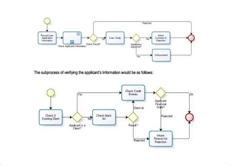procurement flowchart create a flowchart