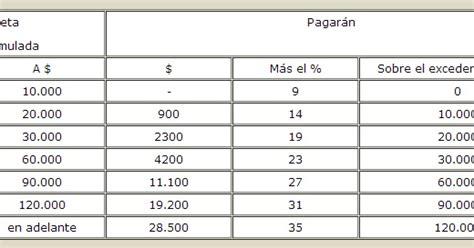 impuesto de las ganacias 2016 argentina hache realidad argentina 191 c 243 mo se calcula el impuesto a