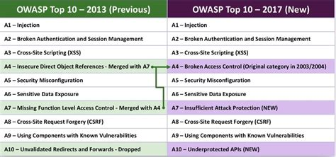 what is popular in 2017 which of the owasp top 10 caused the world s biggest data