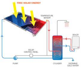 concentrated solar power diagram