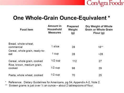 3 ounces of whole grains ancient grains back to the future ppt