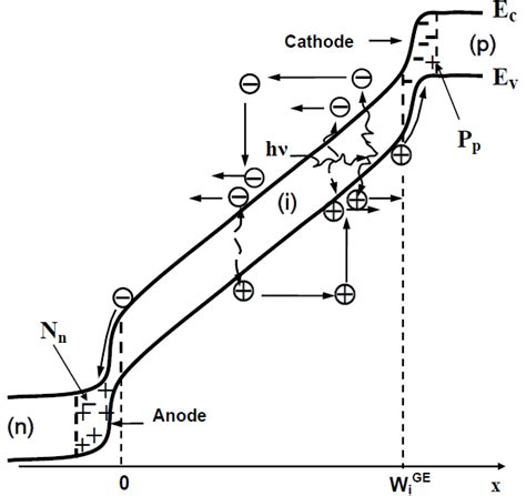 avalanche photodiode design avalanche photodiode band diagram 28 images photodetectors tutorial avalanche photodiodes