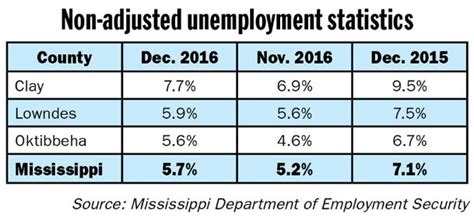 Mississippi Unemployment Office by Unemployment Rate Up Slightly For December The Dispatch