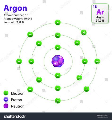 orbital diagram for argon argon electron configuration for argon
