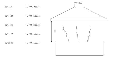 altezza cappa dal piano cottura criteri semplificati per il dimensionamento dei sistemi di