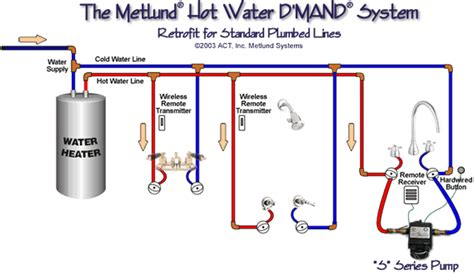 How To Do Plumbing Work by Metlund D Mand Systems How Does It Work