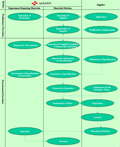 procurement flowchart procurement flowchart create a flowchart