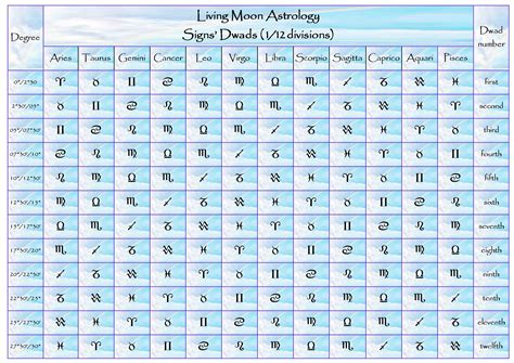 Moon Sign Tables by Home Of Livingmoonastrology Astrologia