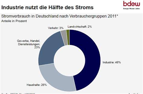 Wie Viele Haushalte Gibt Es In Deutschland 5626 by H 228 Tten Sie Gewusst Stromverbrauch In Deutschland
