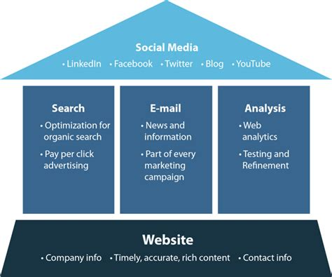 Search Email For Social Building An Marketing Strategy Design