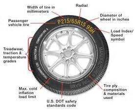 Automobile Tire Size Definition Tire Sizes Shop For Tires By Tire Size Tires Plus