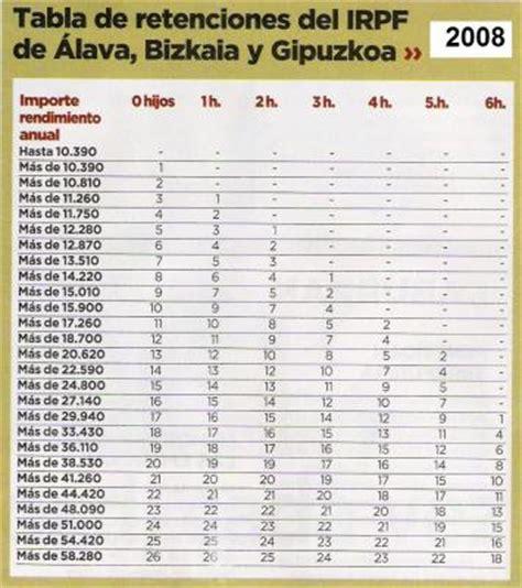 Tabla De Retenciones En Argentina | tabla de retenciones en argentina economia norbageando