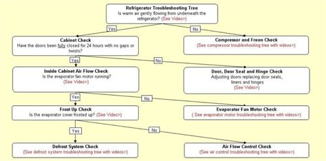 refrigerator troubleshooting flowchart diagnostic flowcharts for ge refrigerators diagnostic