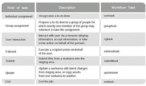 workflow coordinator description specification heavy equipment mechanic description