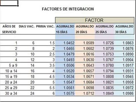 sbc factor de integracin fiswebcommx imss ayuda 174 factores de integraci 243 n para el salario