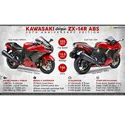 Quick Facts About The Kawasaki Ninja ZX 14R 30th