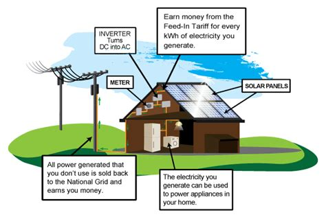 how solar panels work how do solar panels work solar explained the eco experts
