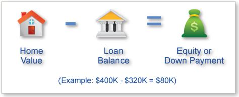 mortgage basics downpayment equity and ltv