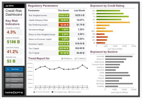 Credit Analysis Template Infocepts Microstrategy Credit Risk Analysis Dashboard Helps The Chief Risk Officer Cro Of