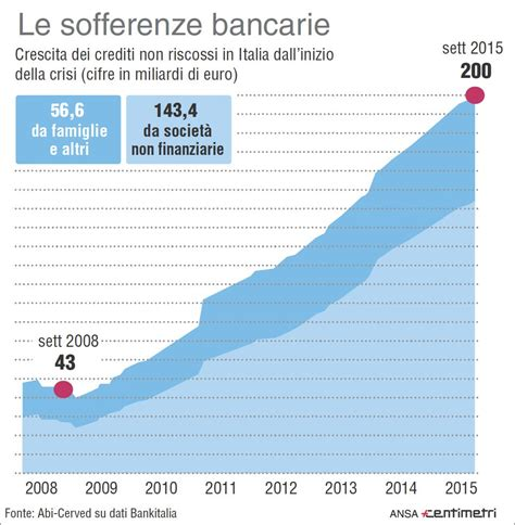 sofferenze banche italiane perch 233 il governo salva le grandi banche