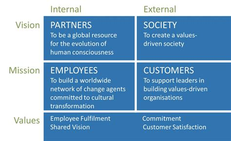 vision mission values our mission vision values barrett values centre