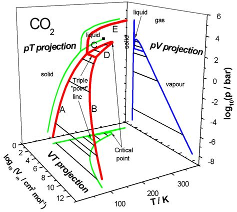 co2 phase diagram 3d phase diagrams