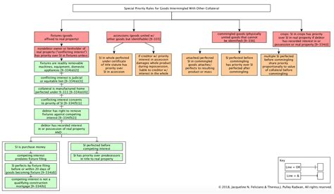 ucc 2 207 flowchart 2 207 flow chart images free any chart exles
