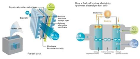 toyota hybrid how does it work toyota mirai how do fuel cell vehicles work