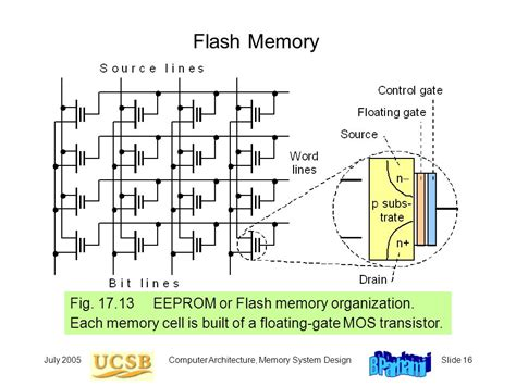 transistor floating gate memory transistor floating gate memory 28 images what is flash storage solid state tegile floating