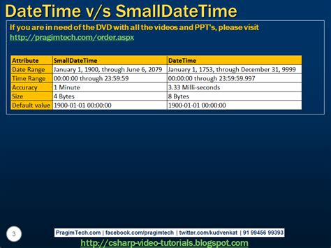 html pattern datetime sql server net and c video tutorial difference between