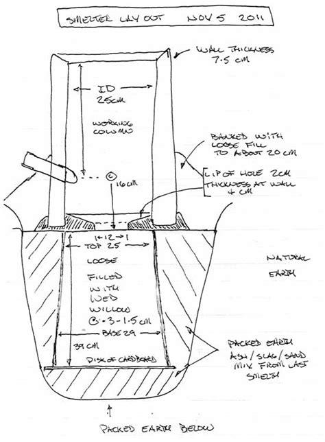 fungsi layout desain fungsi tuyere dalam industri berat di tamadun sungai batu