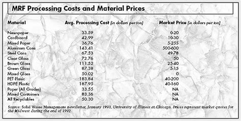 How Much Does It Cost To Dispose Of A Mattress by Recycling For Profit The New Green Business Frontier