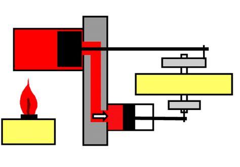 steam engine diagram gif 斯特林发动机工作原理图为大家提供一个斯特林发动机工作原理图 看了这个图大家很容易理解斯特林发动机的工作工作原理 不用