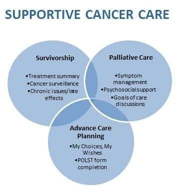 cities palliative cancer care minnesota oncology